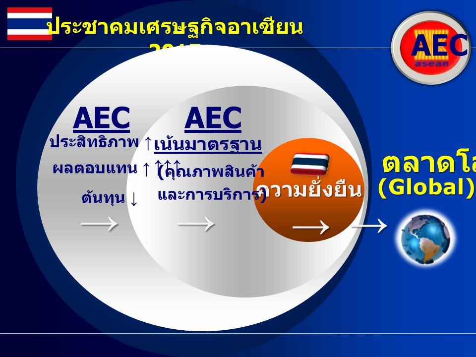 AEC ประชาคมเศรษฐกิจอาเซียน 2015 a ต้นทุน ↓ ประสิทธิภาพ ↑ ผลตอบแทน ↑ AEC→ ความยั่งยืน ความยั่งยืน→ และการบริการ ) เน้นมาตรฐาน ↑↑↑ ( คุณภาพสินค้า AEC→ →