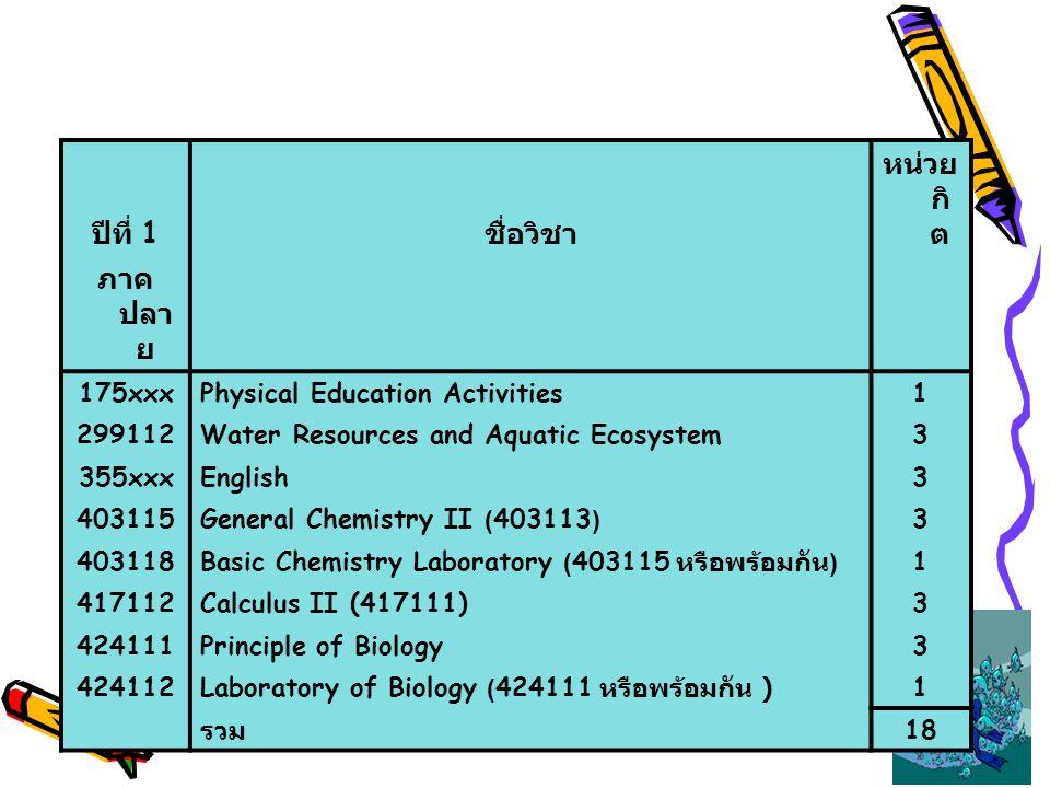 ปีที่ 1 ชื่อวิชา หน่วย กิ ต ภาค ปลา ย 175xxxPhysical Education Activities1 299112Water Resources and Aquatic Ecosystem3 355xxxEnglish3 403115General C
