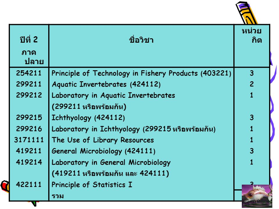 ปีที่ 3 ชื่อวิชา หน่ว ยกิต ภาคต้น 254371Fish preservation (254211 หรือพร้อมกัน )2 402311Biochemistry I (403221)2 402312Laboratory in Biochemistry I1 (402311 หรือพร้อมกัน ) 422311Principles of Statistics II (422111)3 999021Thai Language for Communication3 999141Man and Society3 999211Mathematics and Computers in Everyday life3 รวม 17