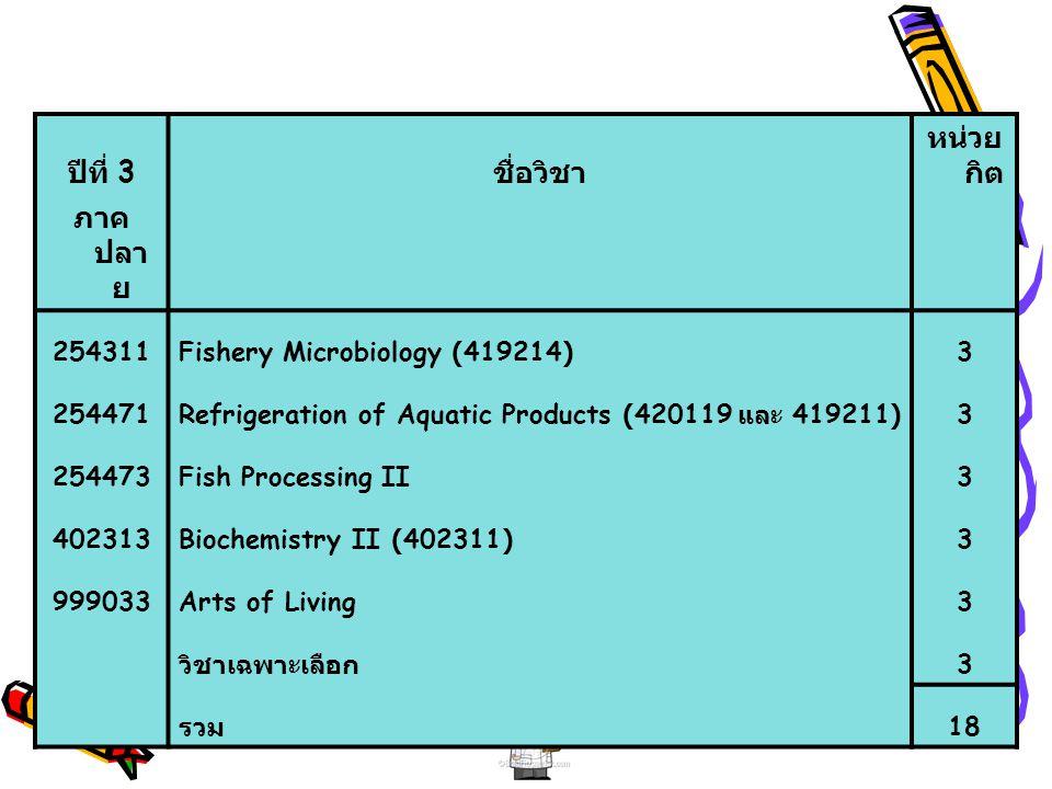 ปีที่ 3 ชื่อวิชา หน่วย กิต ภาค ปลา ย 254311Fishery Microbiology (419214)3 254471Refrigeration of Aquatic Products (420119 และ 419211)3 254473Fish Proc