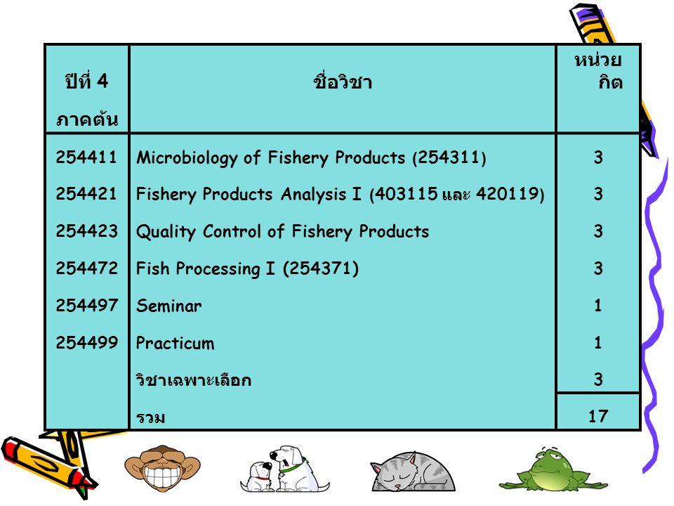 ปีที่ 4 ชื่อวิชา หน่วย กิต ภาคต้น 254411Microbiology of Fishery Products (254311)3 254421Fishery Products Analysis I (403115 และ 420119)3 254423Qualit