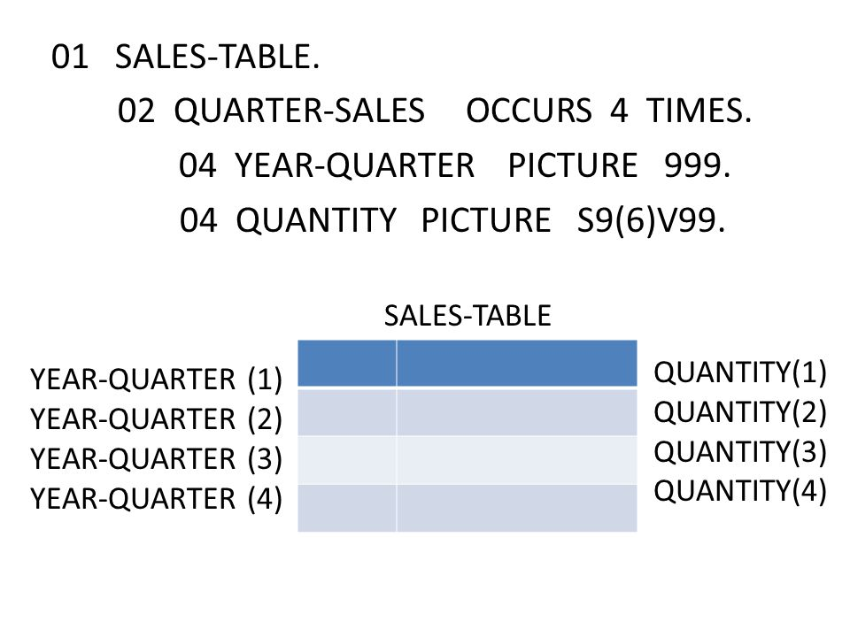 01 SALES-TABLE. 02 QUARTER-SALES OCCURS 4 TIMES. 04 YEAR-QUARTER PICTURE 999.