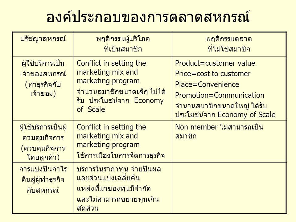 องค์ประกอบของการตลาดสหกรณ์ ปรัชญาสหกรณ์พฤติกรรมผู้บริโภค ที่เป็นสมาชิก พฤติกรรมตลาด ที่ไม่ใช่สมาชิก ผู้ใช้บริการเป็น เจ้าของสหกรณ์ (ทำธุรกิจกับ เจ้าของ) Conflict in setting the marketing mix and marketing program จำนวนสมาชิกขนาดเล็ก ไม่ได้ รับ ประโยชน์จาก Economy of Scale Product=customer value Price=cost to customer Place=Convenience Promotion=Communication จำนวนสมาชิกขนาดใหญ่ ได้รับ ประโยชน์จาก Economy of Scale ผู้ใช้บริการเป็นผู้ ควบคุมกิจการ (ควบคุมกิจการ โดยลูกค้า) Conflict in setting the marketing mix and marketing program ใช้การเมืองในการจัดการธุรกิจ Non member ไม่สามารถเป็น สมาชิก การแบ่งปันกำไร คืนสู่ผู้ทำธุรกิจ กับสหกรณ์ บริการในราคาทุน จ่ายปันผล และส่วนแบ่งเฉลี่ยคืน แหล่งที่มาของทุนมีจำกัด และไม่สามารถขยายทุนเกิน สัดส่วน