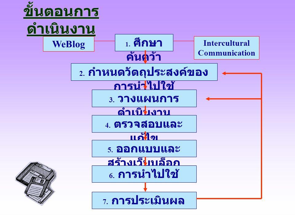ขั้นตอนการ ดำเนินงาน 1. ศึกษา ค้นคว้า 2. กำหนดวัตถุประสงค์ของ การนำไปใช้ WeBlog Intercultural Communication 3. วางแผนการ ดำเนินงาน 4. ตรวจสอบและ แก้ไข