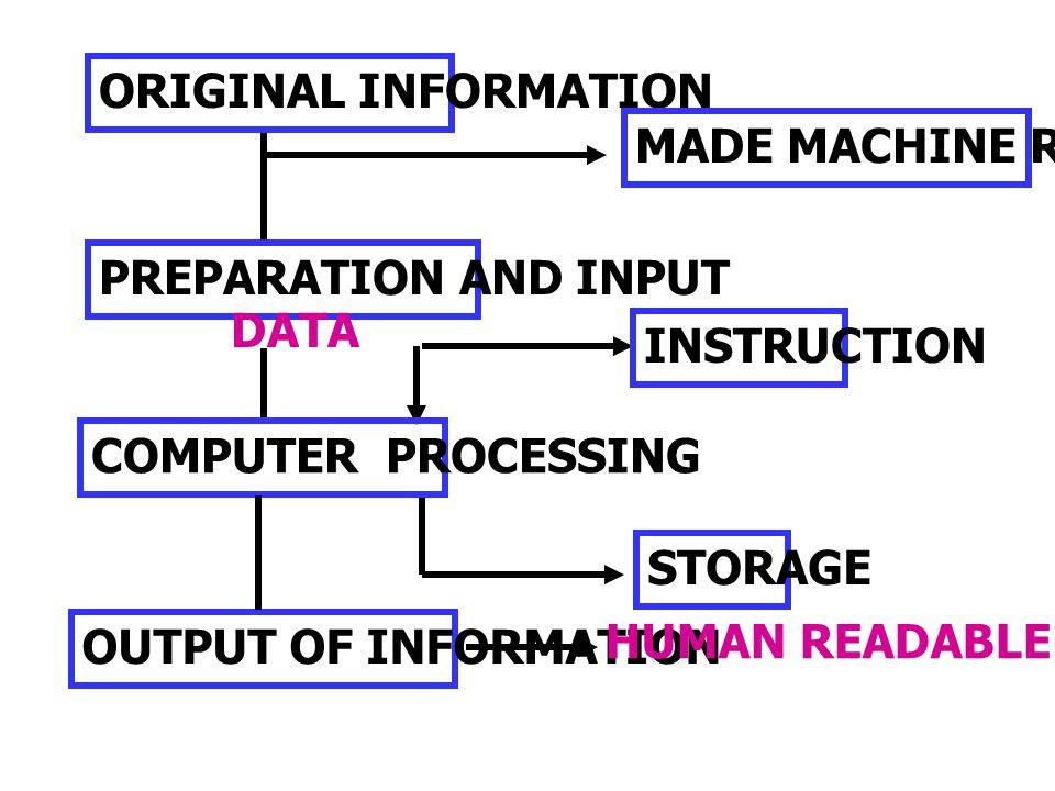 การแปลคำสั่งและการ ปฏิบัติการ (COMPILATION AND EXECUTION) ขั้นตอนการแปล (COMPILATION PHASE) ขั้นตอนการแปล (COMPILATION PHASE) ขั้นตอนการปฏิบัติการ (EXECUTION PHASE) ขั้นตอนการปฏิบัติการ (EXECUTION PHASE)