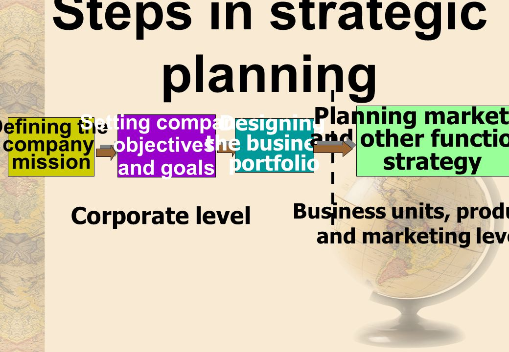 Steps in strategic planning Defining the company mission Setting company objectives and goals Designing the business portfolio Planning marketing and other functional strategy Corporate level Business units, product, and marketing level