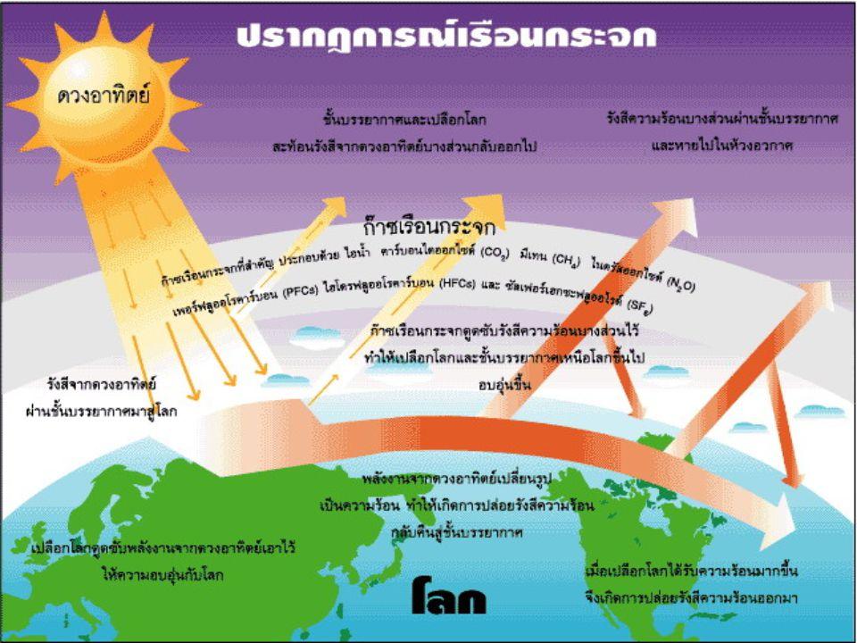 ปรากฏการณ์เรือนกระจก (greenhouse effect) คือ ปรากฏการณ์ที่โลกมีอุณหภูมิสูงขึ้น เนื่องจากพลังงานแสงอาทิตย์ ในช่วงความยาว คลื่นอินฟราเรทที่สะท้อนกลับ ถูกดูดกลืนโดย โมเลกุลของ ไอน้ำ คาร์บอนไดออกไซด์ (CO 2 ) มีเทน (CH 4 ) และ CFCs ไนตรัสออกไซด์ (N 2 O) ในบรรยากาศ ทำให้โมเลกุลเหล่านี้มี พลังงานสูงขึ้น มีการถ่ายเทพลังงานซึ่งกันและ กัน ทำให้อุณหภูมิในชั้นบรรยากาศสูงขึ้น การ ถ่ายเทพลังงานและความยาวคลื่นของโมเลกุล เหล่านี้ต่อๆกันไป ในบรรยากาศทำให้โมเลกุล เกิดการสั่นการเคลื่อนไหวตลอดเวลาและมาชน ถูกผิวหนังของเรา ทำให้เรารู้สึกร้อน