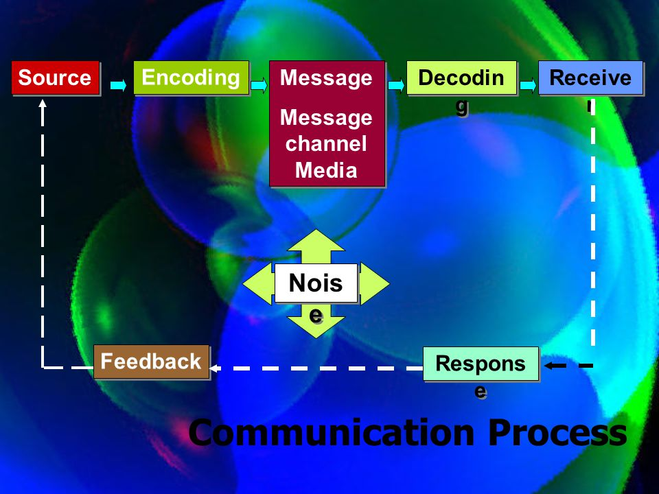 Source Encoding Message Message channel Media Message Message channel Media Decodin g Receive r Nois e Feedback Respons e Communication Process