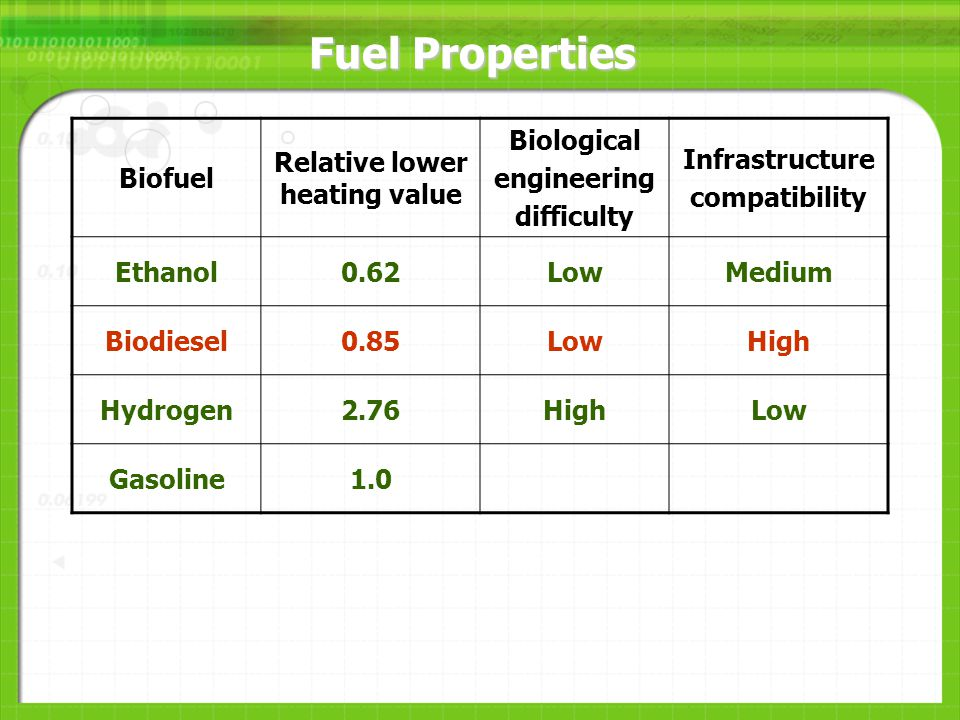 Fuel Properties Biofuel Relative lower heating value Biological engineering difficulty Infrastructure compatibility Ethanol0.62LowMedium Biodiesel0.85