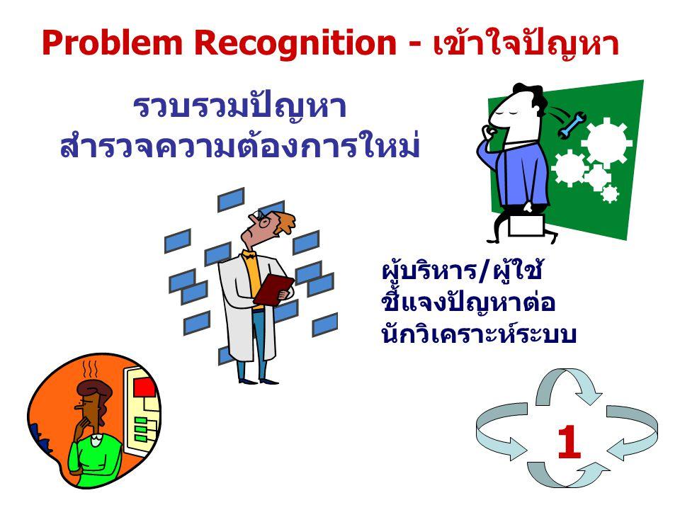Problem Recognition - เข้าใจปัญหา 1 รวบรวมปัญหา สำรวจความต้องการใหม่ ผู้บริหาร/ผู้ใช้ ชี้แจงปัญหาต่อ นักวิเคราะห์ระบบ