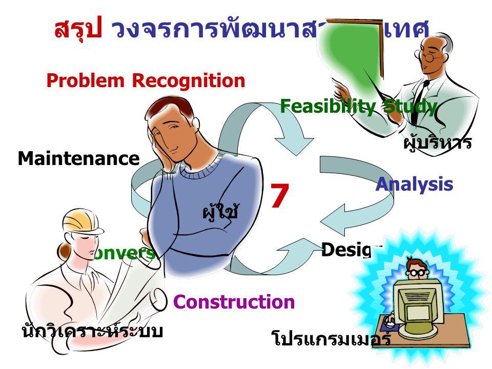 สรุป วงจรการพัฒนาสารสนเทศ Problem Recognition Design 7 Construction Conversion Maintenance ผู้บริหาร ผู้ใช้ โปรแกรมเมอร์ นักวิเคราะห์ระบบ Analysis Fea