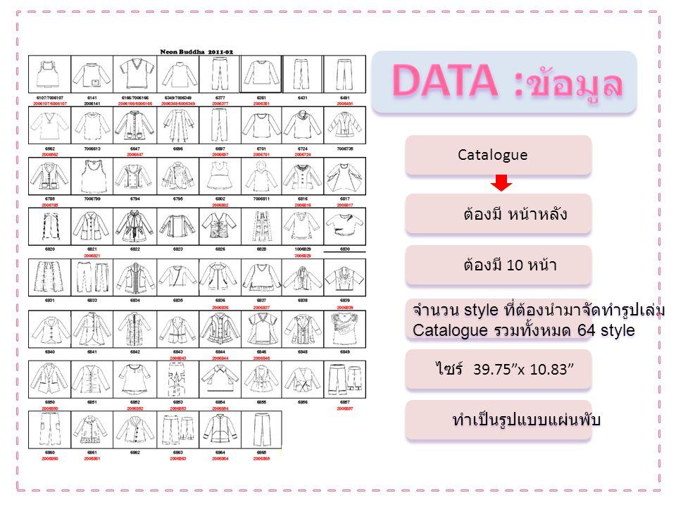 นำข้อมูลทั้งหมดที่ได้มา สเก็ต โดย 1.แบ่งหน้ากระดาษให้ได้ 10 หน้า ( หน้า – หลัง ) 2.