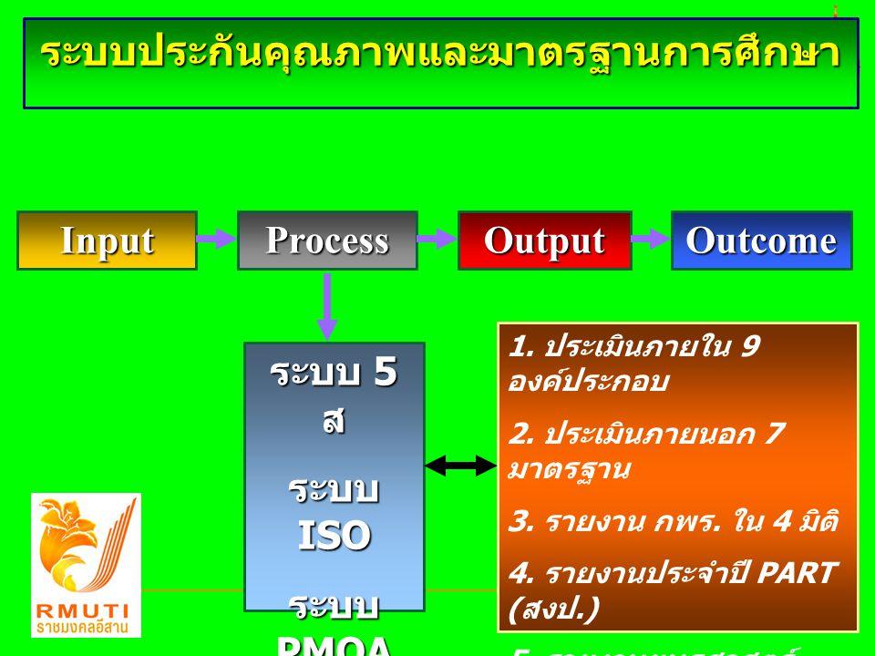 InputProcessOutputOutcome ระบบ 5 ส ระบบ ISO ระบบ PMQA TQF : HEd TQF : HEd 1. ประเมินภายใน 9 องค์ประกอบ 2. ประเมินภายนอก 7 มาตรฐาน 3. รายงาน กพร. ใน 4
