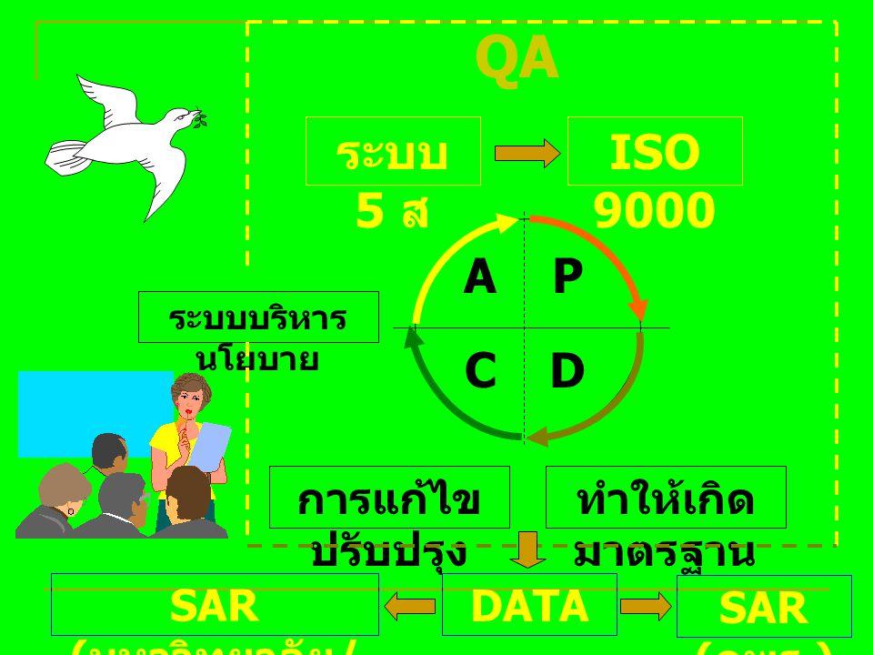 P D C A ระบบ 5 ส ISO 9000 QA การแก้ไข ปรับปรุง ทำให้เกิด มาตรฐาน ระบบบริหาร นโยบาย SAR ( กพร.) SAR ( มหาวิทยาลัย / สมศ.) DATA