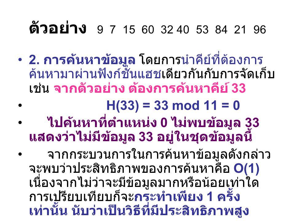 ตัวอย่างของวิธีการหาร Mod 0123456789 100251123 H(100) = 100 mod 10 = 0 H(251) = 251 mod 10 = 1 H(123) = 123 mod 10 = 3