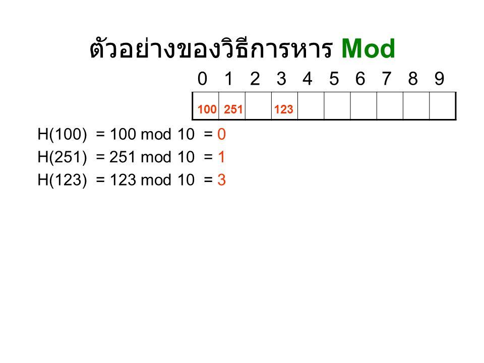 2.Mid-Square 2.