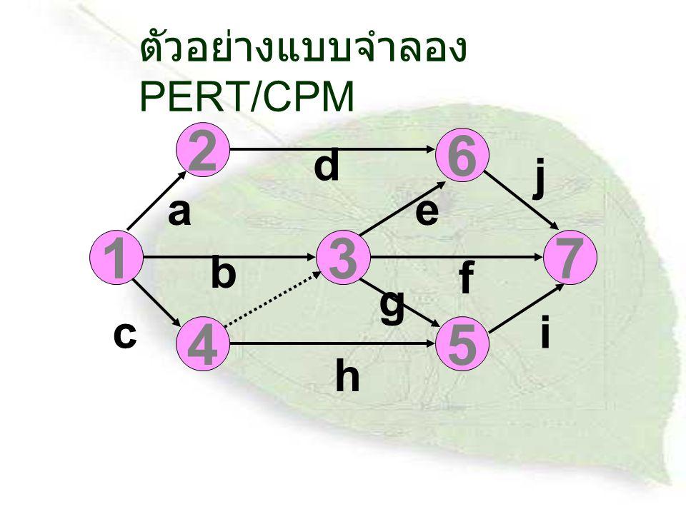 ตัวอย่างแบบจำลอง PERT/CPM 1 2 6 7 45 3 a b c d e f i j g h