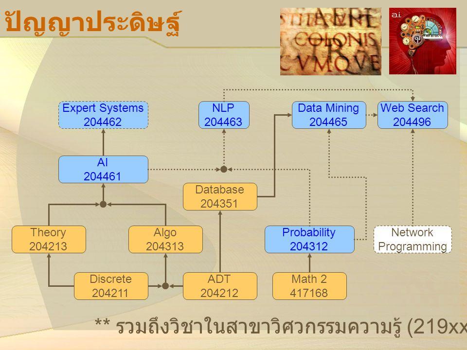 ปัญญาประดิษฐ์ AI 204461 Expert Systems 204462 NLP 204463 Data Mining 204465 Algo 204313 Discrete 204211 ADT 204212 Theory 204213 Probability 204312 Ma