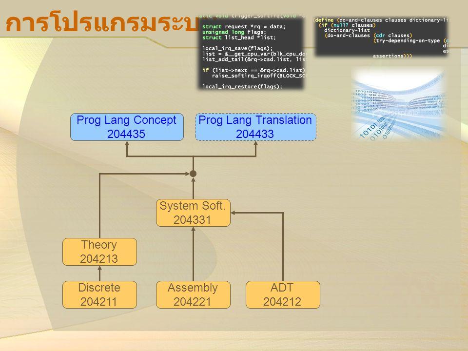 การโปรแกรมระบบ Prog Lang Translation 204433 Prog Lang Concept 204435 Theory 204213 System Soft. 204331 Discrete 204211 ADT 204212 Assembly 204221