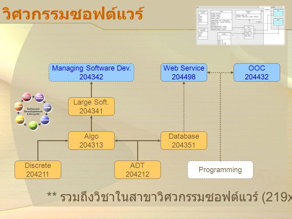 วิศวกรรมซอฟต์แวร์ Managing Software Dev. 204342 Large Soft. 204341 Algo 204313 Discrete 204211 ADT 204212 ** รวมถึงวิชาในสาขาวิศวกรรมซอฟต์แวร์ (219xxx