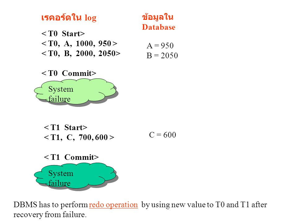 ข้อมูลใน Database เรคอร์ดใน log A = 950 B = 2050 C = 600 System failure DBMS has to perform redo operation by using new value to T0 and T1 after recovery from failure.