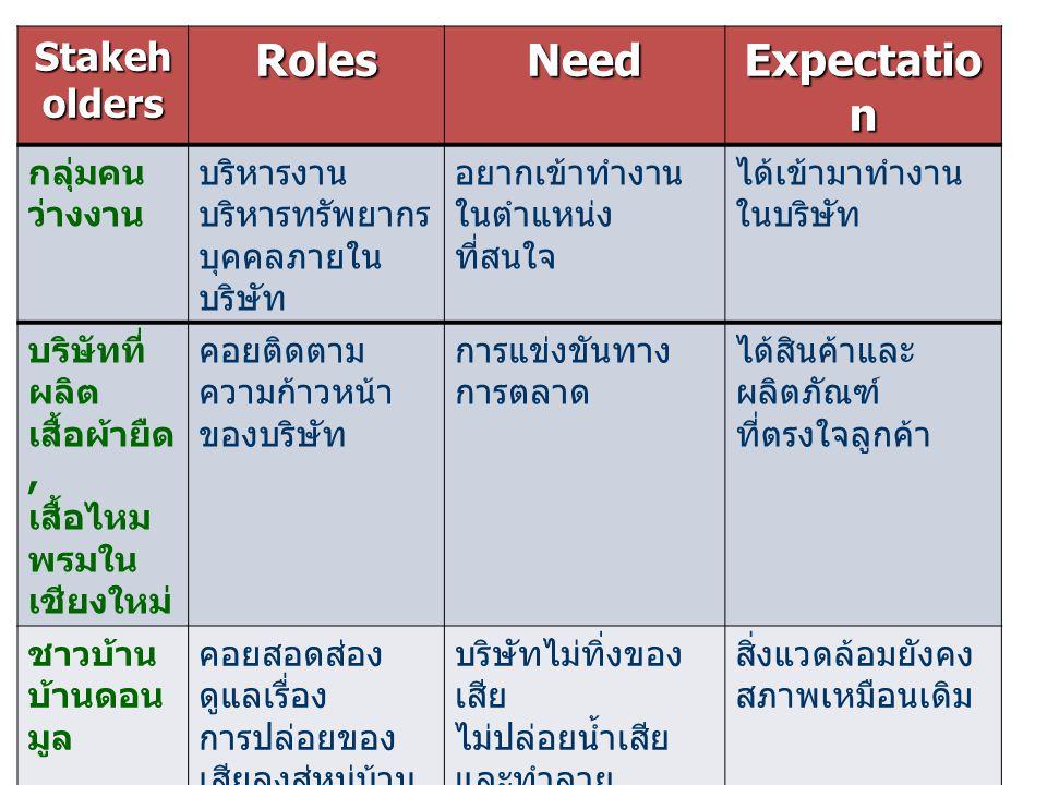 Stakeh olders RolesNeed Expectatio n กลุ่มคน ว่างงาน บริหารงาน บริหารทรัพยากร บุคคลภายใน บริษัท อยากเข้าทำงาน ในตำแหน่ง ที่สนใจ ได้เข้ามาทำงาน ในบริษั