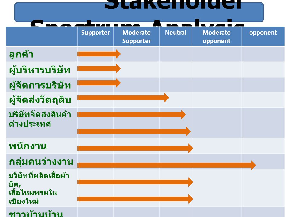 Stakeholder Spectrum Analysis SupporterModerate Supporter NeutralModerate opponent opponent ลูกค้า ผู้บริหารบริษัท ผู้จัดการบริษัท ผู้จัดส่งวัตถุดิบ บ