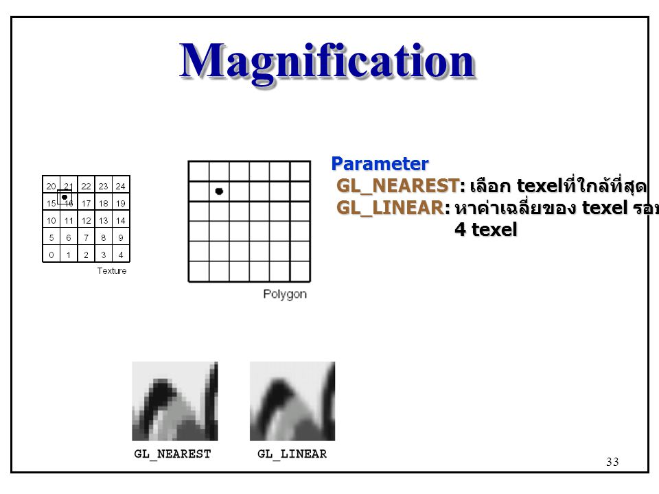 MagnificationMagnification Parameter GL_NEAREST: เลือก texel ที่ใกล้ที่สุด GL_NEAREST: เลือก texel ที่ใกล้ที่สุด GL_LINEAR: หาค่าเฉลี่ยของ texel รอบๆ GL_LINEAR: หาค่าเฉลี่ยของ texel รอบๆ 4 texel 4 texel 33