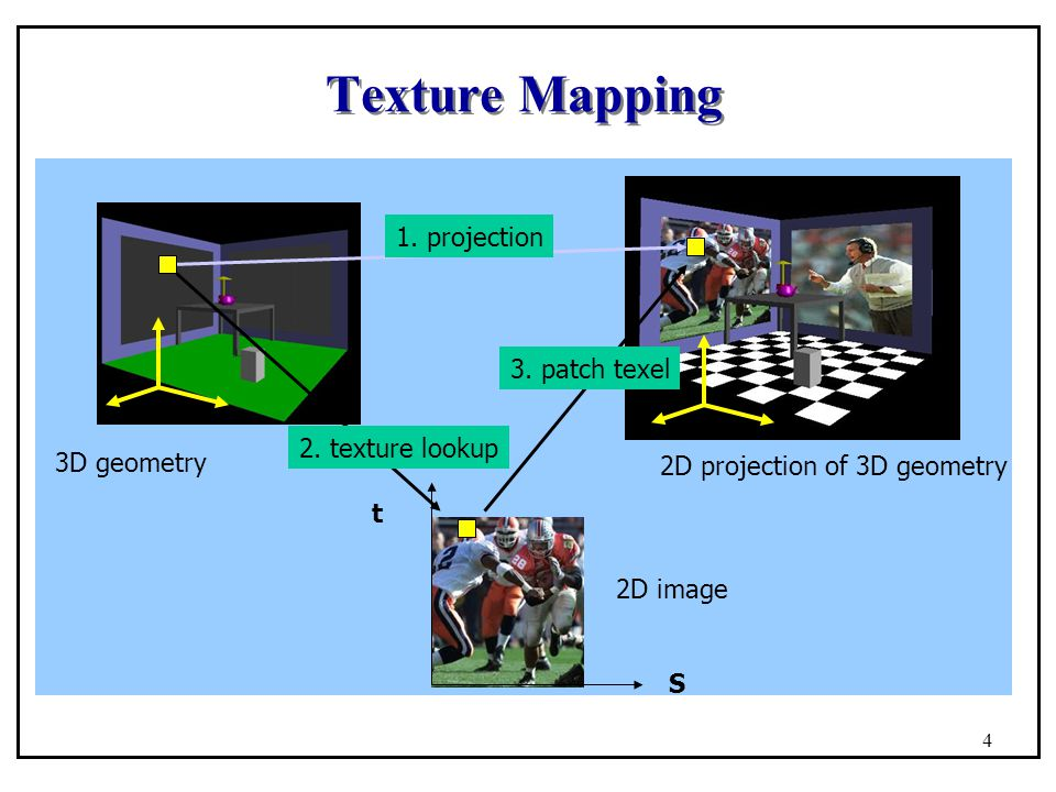 Texture Mapping S t 3D geometry 2D image 2D projection of 3D geometry 1. projection 2. texture lookup 3. patch texel 4