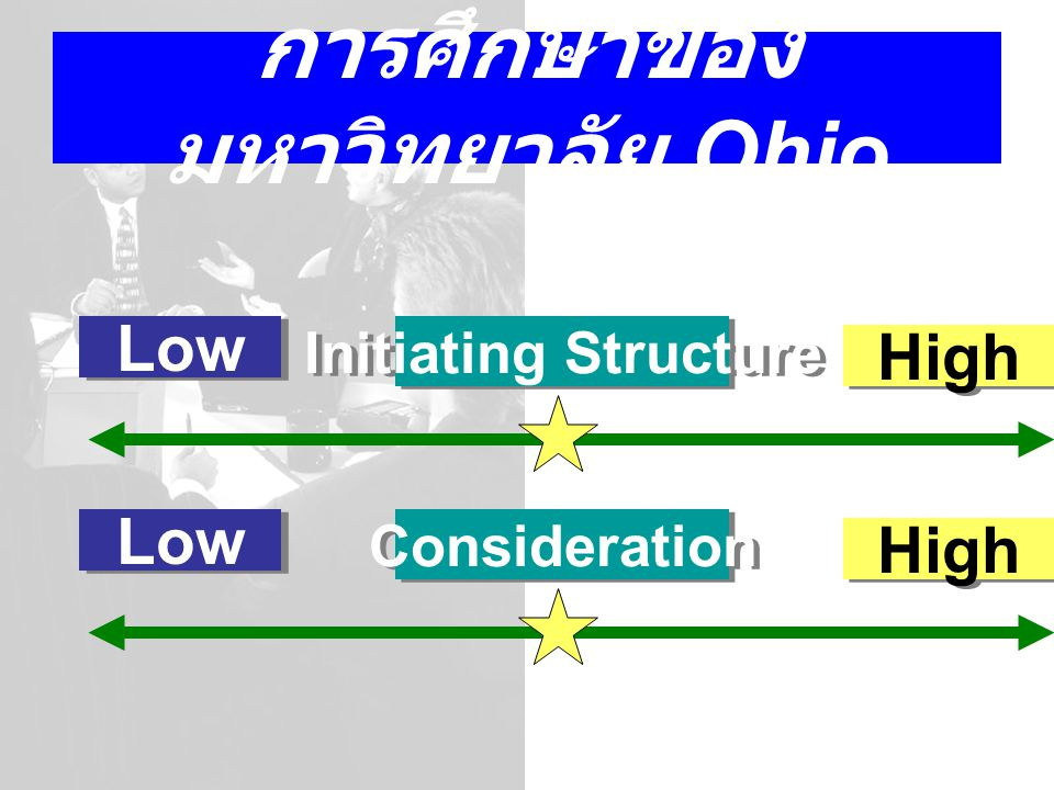 การศึกษาของ มหาวิทยาลัย Ohio Low Initiating Structure High Low Consideration High