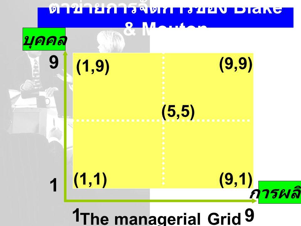 ตาข่ายการจัดการของ Blake & Mouton The managerial Grid (1,9) (9,9) (5,5) (1,1)(9,1) 1 9 91 การผลิต บุคคล