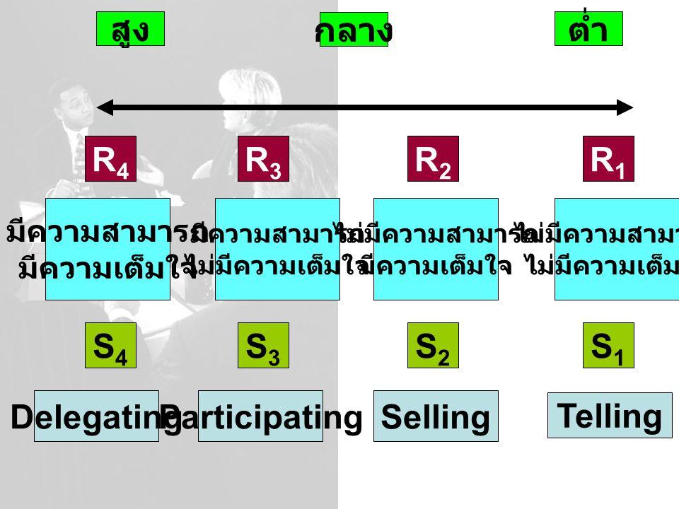 สูง กลาง ต่ำ R4R4 R3R3 R2R2 R1R1 S4S4 S3S3 S2S2 S1S1 มีความสามารถ มีความเต็มใจ มีความสามารถ ไม่มีความเต็มใจ ไม่มีความสามารถ มีความเต็มใจ ไม่มีความสามารถ ไม่มีความเต็มใจ Telling SellingParticipatingDelegating