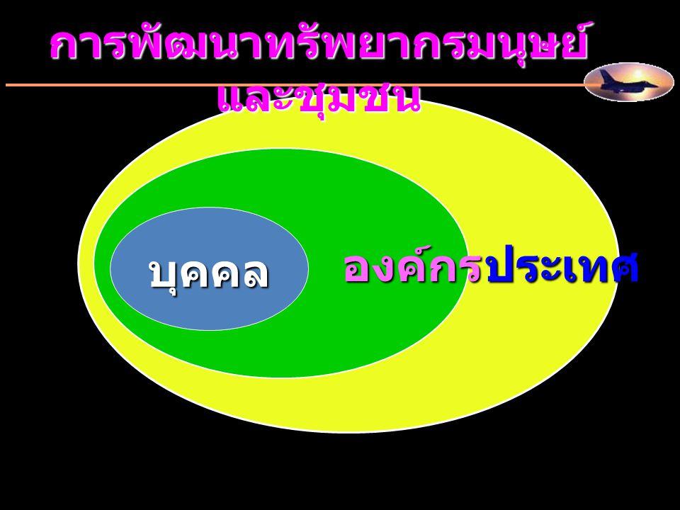 ประเทศ องค์กร องค์กร บุคคล การพัฒนาทรัพยากรมนุษย์ และชุมชน