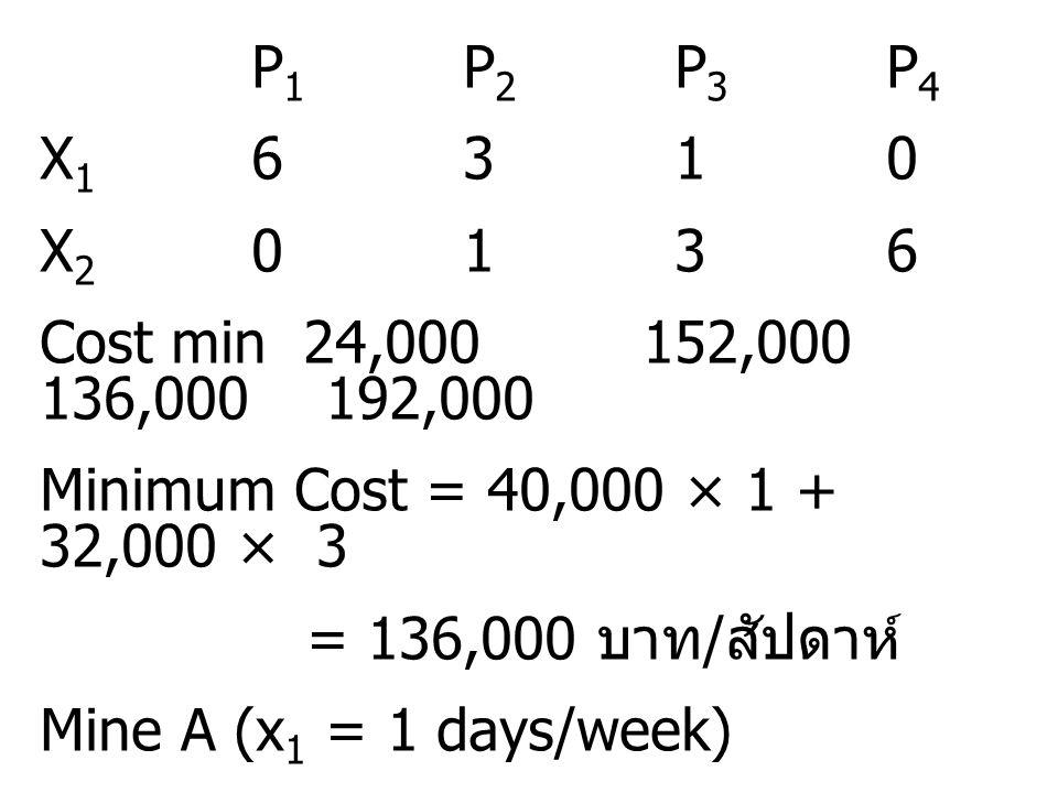 P 1 P 2 P 3 P 4 X 1 6310 X 2 0136 Cost min 24,000 152,000 136,000 192,000 Minimum Cost = 40,000 × 1 + 32,000 × 3 = 136,000 บาท / สัปดาห์ Mine A (x 1 =