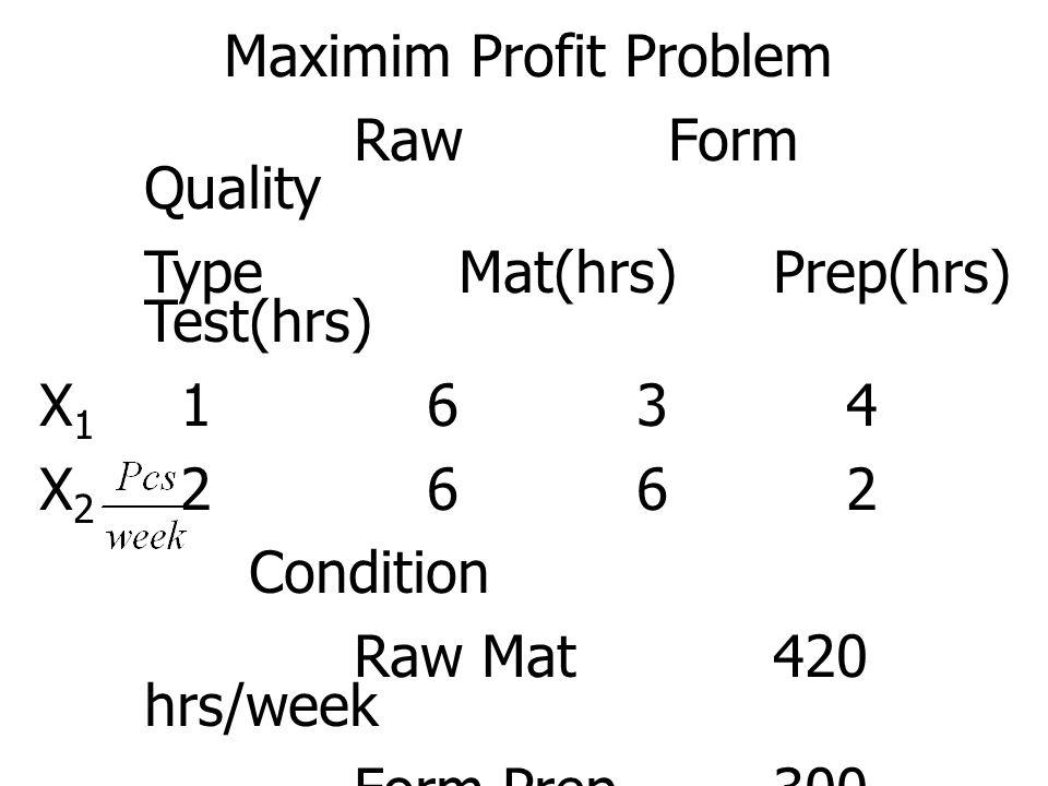 Maximim Profit Problem RawForm Quality TypeMat(hrs)Prep(hrs) Test(hrs) X 1 1 6 3 4 X 2 2 6 6 2 Condition Raw Mat420 hrs/week Form Prep300 hrs/week Qua