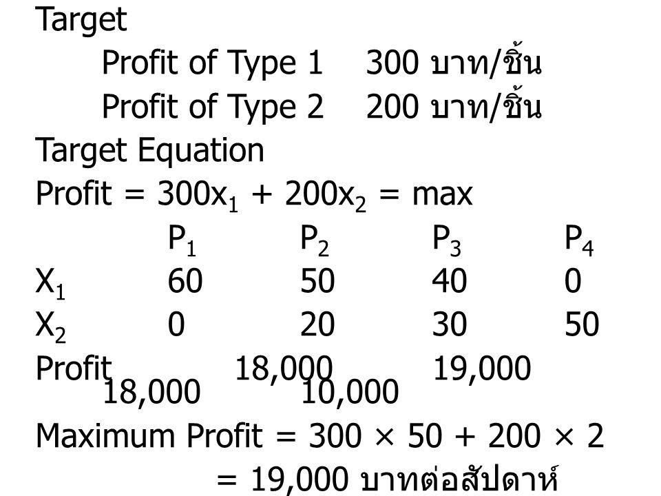 Target Profit of Type 1300 บาท / ชิ้น Profit of Type 2200 บาท / ชิ้น Target Equation Profit = 300x 1 + 200x 2 = max P 1 P 2 P 3 P 4 X 1 6050400 X 2 02