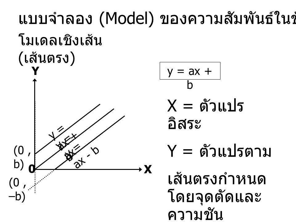 แบบจำลอง (Model) ของความสัมพันธ์ในข้อมูล X = ตัวแปร อิสระ Y = ตัวแปรตาม เส้นตรงกำหนด โดยจุดตัดและ ความชัน โมเดลเชิงเส้น ( เส้นตรง ) Y X 0 (0, –b) (0,