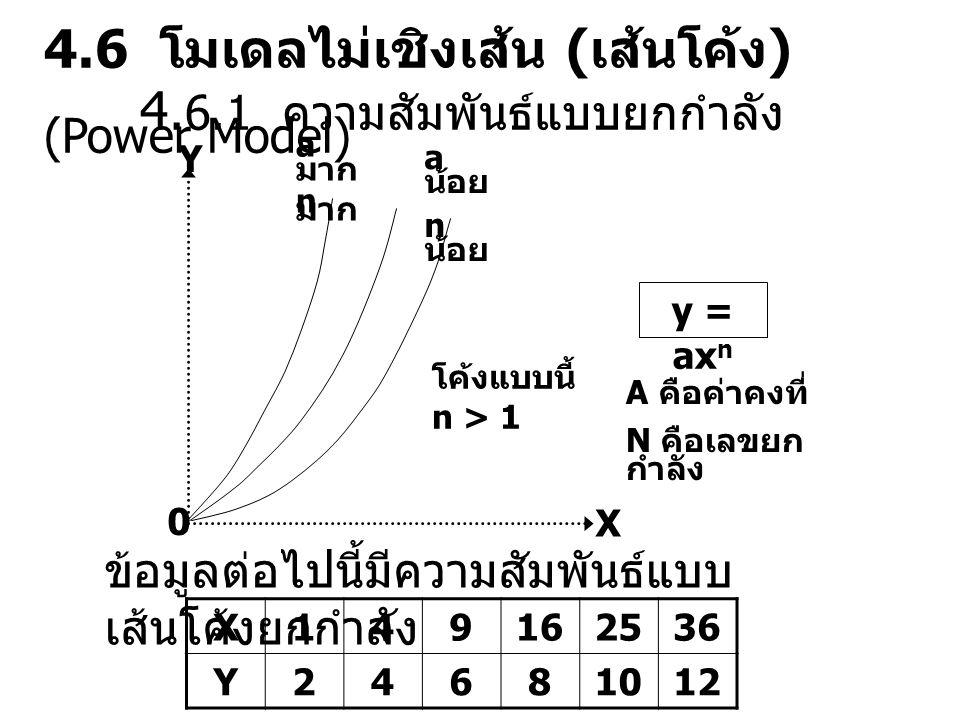 Y X 0 a มาก n มาก a น้อย n น้อย โค้งแบบนี้ n > 1 y = ax n A คือค่าคงที่ N คือเลขยก กำลัง ข้อมูลต่อไปนี้มีความสัมพันธ์แบบ เส้นโค้งยกกำลัง X149162536 Y2
