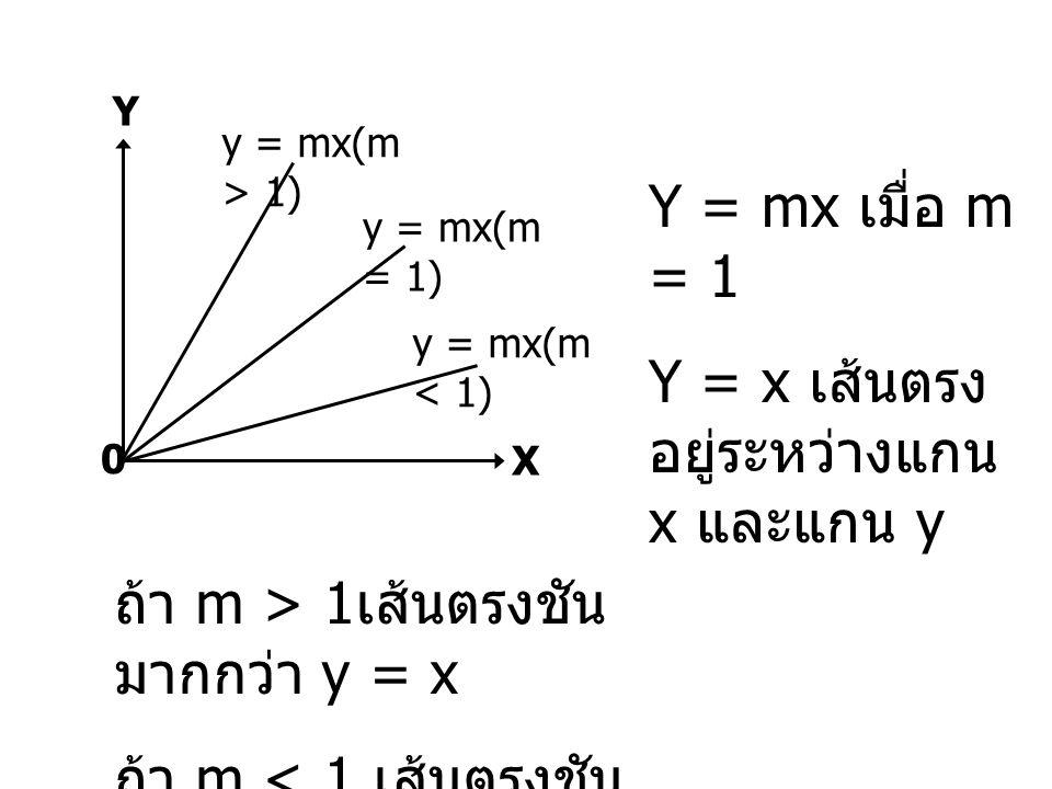 Y = mx เมื่อ m = 1 Y = x เส้นตรง อยู่ระหว่างแกน x และแกน y Y X 0 y = mx(m > 1) y = mx(m = 1) y = mx(m < 1) ถ้า m > 1 เส้นตรงชัน มากกว่า y = x ถ้า m <