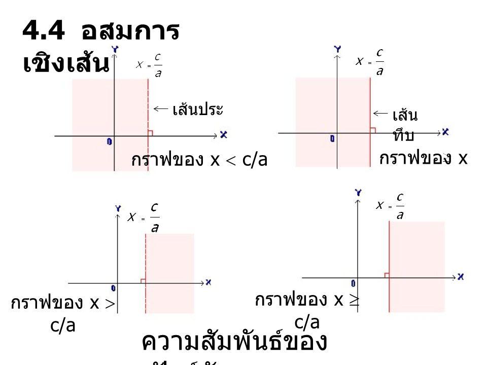 ความสัมพันธ์ของ ฟังก์ชันอสมการ กราฟของ x  c/a กราฟของ x  c/a กราฟของ x  c/a เส้นประ เส้น ทึบ กราฟของ x c/a 4.4 อสมการ เชิงเส้น