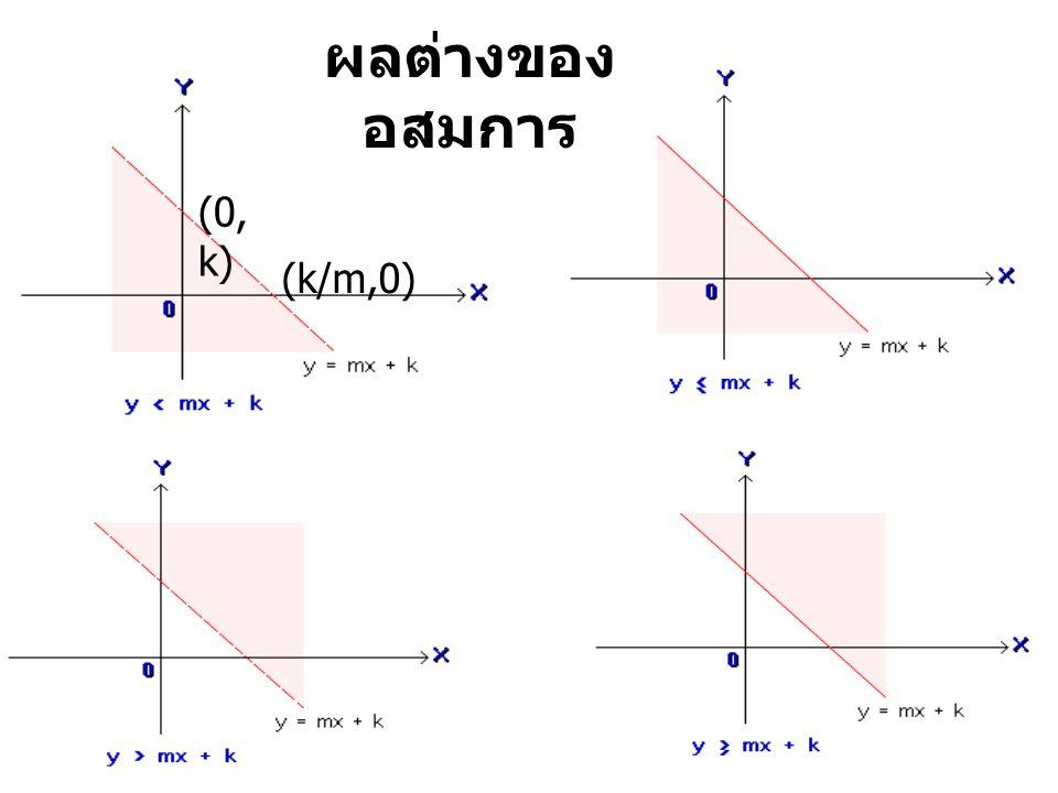 ผลของอสมการ y  (3/4)x + 3 ผลจากการรวมกันของ สองอสมการ
