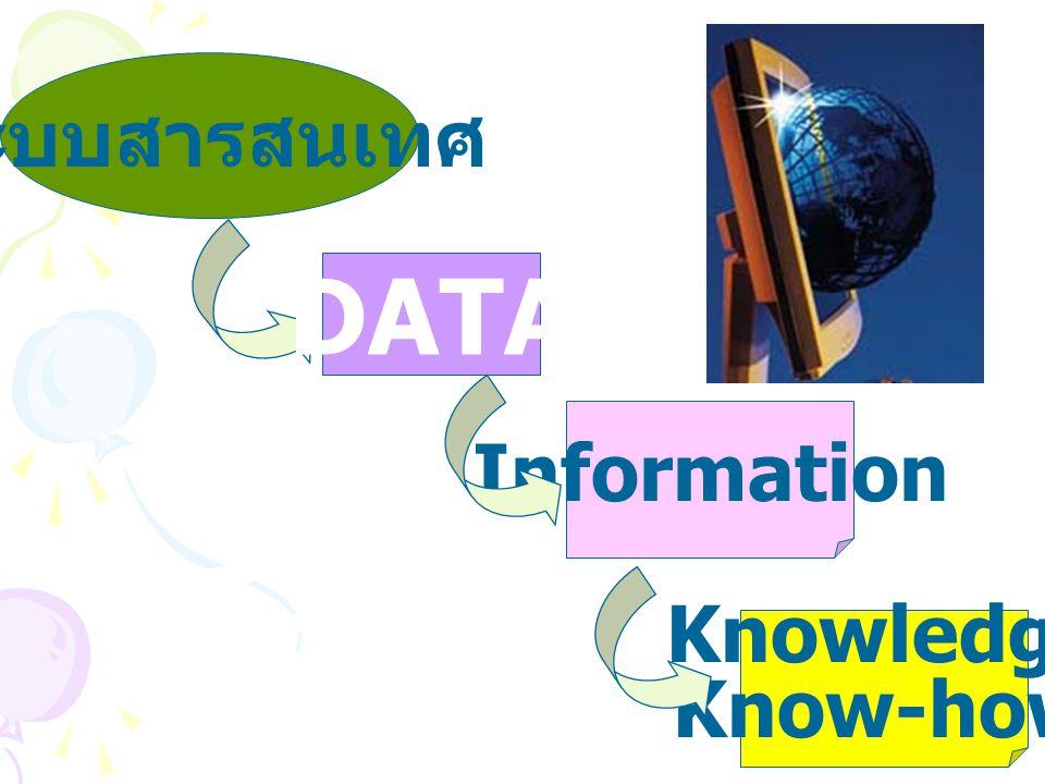 ระบบสารสนเทศ DATA Information Knowledge Know-how