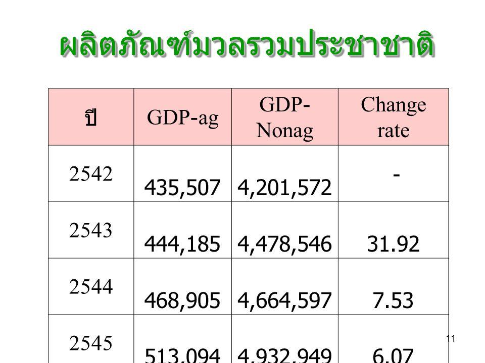 11 ผลิตภัณฑ์มวลรวมประชาชาติผลิตภัณฑ์มวลรวมประชาชาติ ปี GDP-ag GDP- Nonag Change rate 2542 435,507 4,201,572 - 2543 444,185 4,478,546 31.92 2544 468,905 4,664,597 7.53 2545 513,094 4,932,949 6.07 2546 595,004 5,335,358 4.91 2547 648,999 5,927,024 10.96