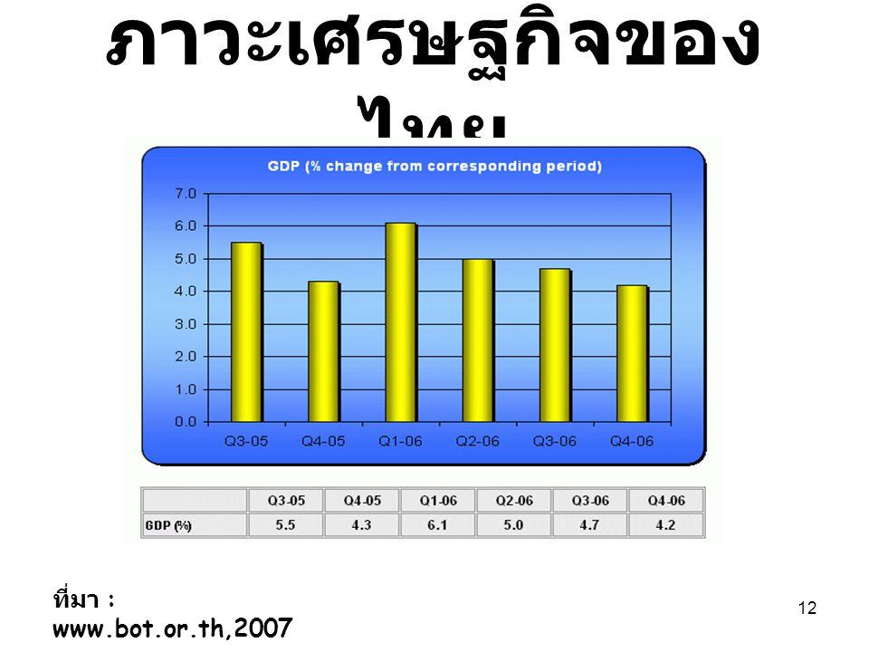 12 ภาวะเศรษฐกิจของ ไทย ที่มา : www.bot.or.th,2007