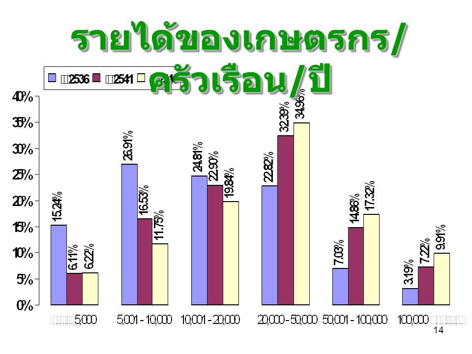14 รายได้ของเกษตรกร / ครัวเรือน / ปี