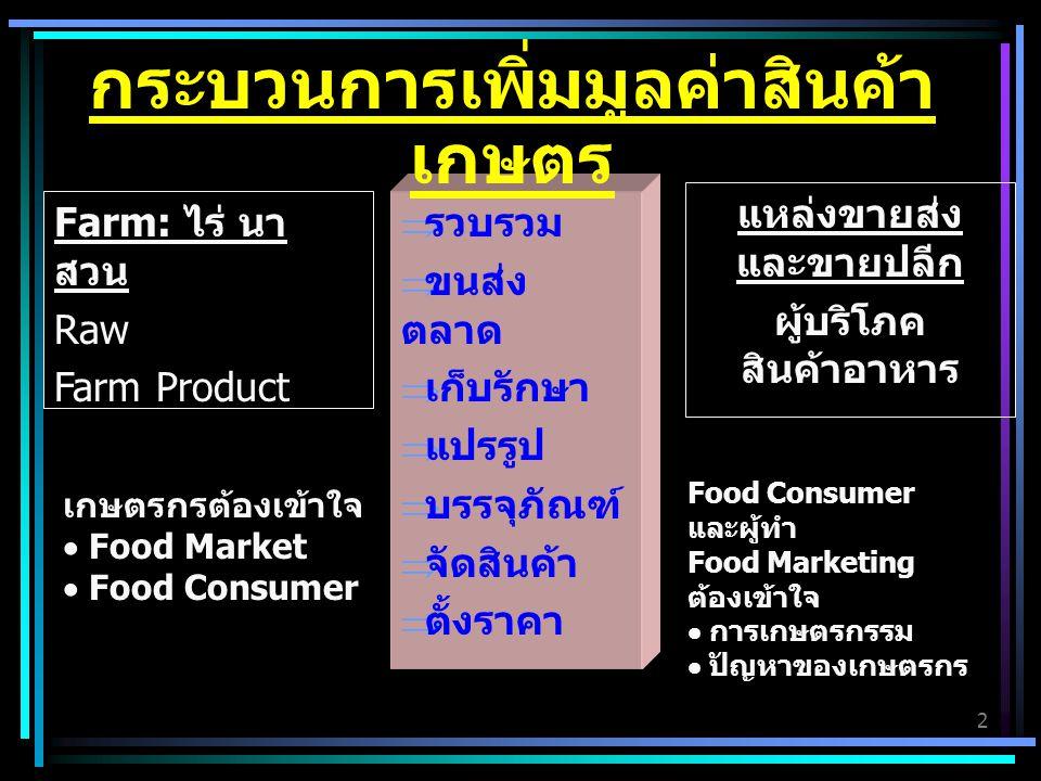 2 Farm: ไร่ นา สวน Raw Farm Product แหล่งขายส่ง และขายปลีก ผู้บริโภค สินค้าอาหาร  รวบรวม  ขนส่ง ตลาด  เก็บรักษา  แปรรูป  บรรจุภัณฑ์  จัดสินค้า  ตั้งราคา กระบวนการเพิ่มมูลค่าสินค้า เกษตร เกษตรกรต้องเข้าใจ  Food Market  Food Consumer Food Consumer และผู้ทำ Food Marketing ต้องเข้าใจ  การเกษตรกรรม  ปัญหาของเกษตรกร