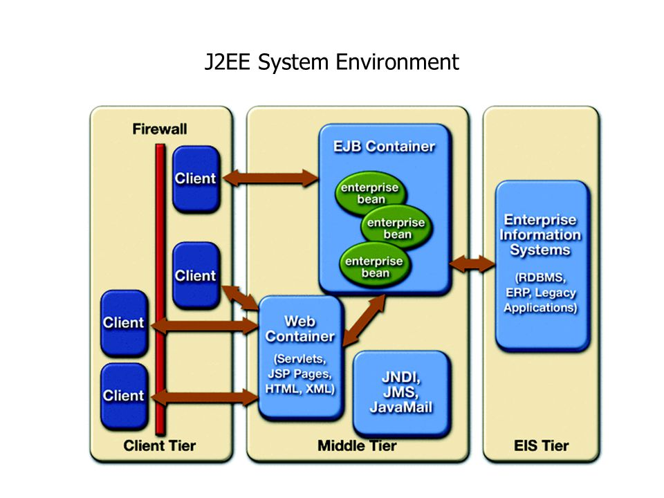 J2EE System Environment