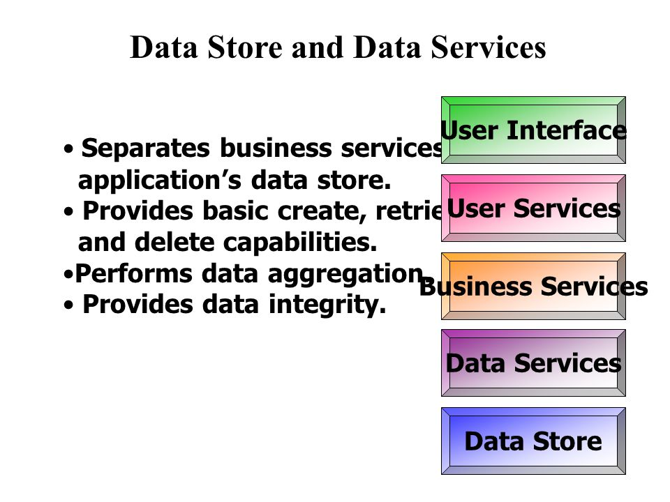 Data Store and Data Services Separates business services from the application's data store.