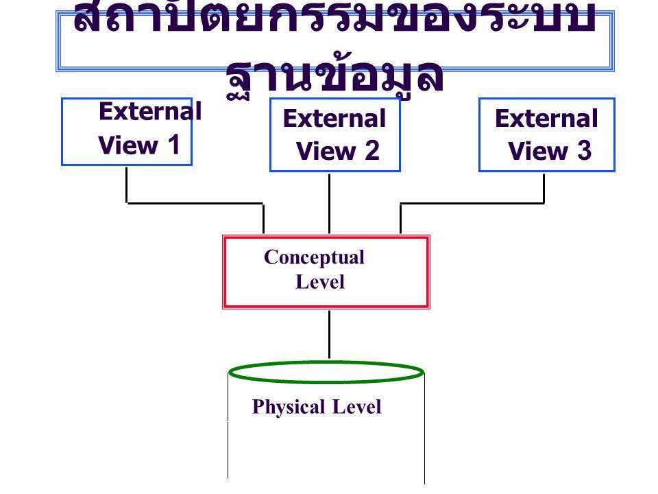 สถาปัตยกรรมของระบบ ฐานข้อมูล External View 1 External View 2 External View 3 Conceptual Level Physical Level