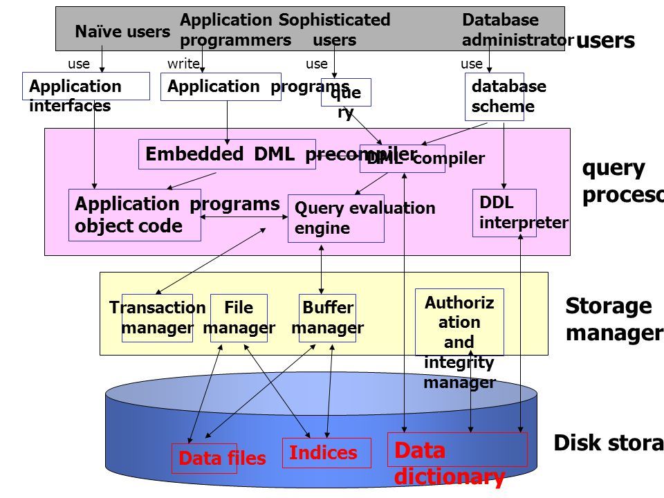 Data files Data dictionary Indices Transaction manager Buffer manager File manager Application programs object code Embedded DML precompiler DML compiler DDL interpreter Query evaluation engine Application interfaces Application programs que ry database scheme Naïve users Application programmers Sophisticated users Database administrator Disk storage Storage manager query procesor users usewriteuse Authoriz ation and integrity manager